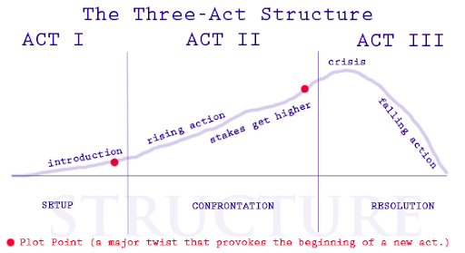 three act structure